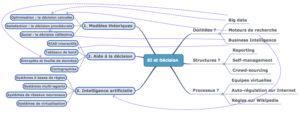 Carte conceptuelle du chapitre 2
