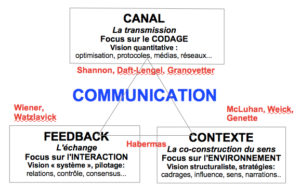 CarteCommunication