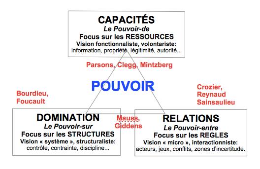 CartePouvoir