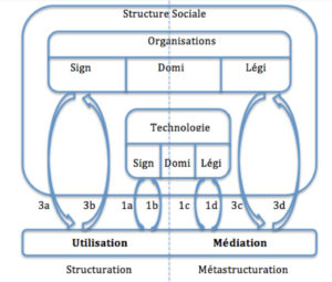 Metastructuration