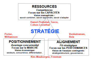 CarteStrategie