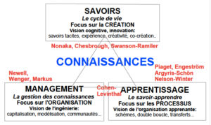 CarteConnaissances